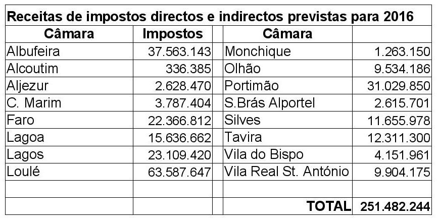 ImpostosPrevistos2016-page-001