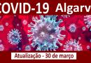 Mais 9 casos de Covid-19 no Algarve